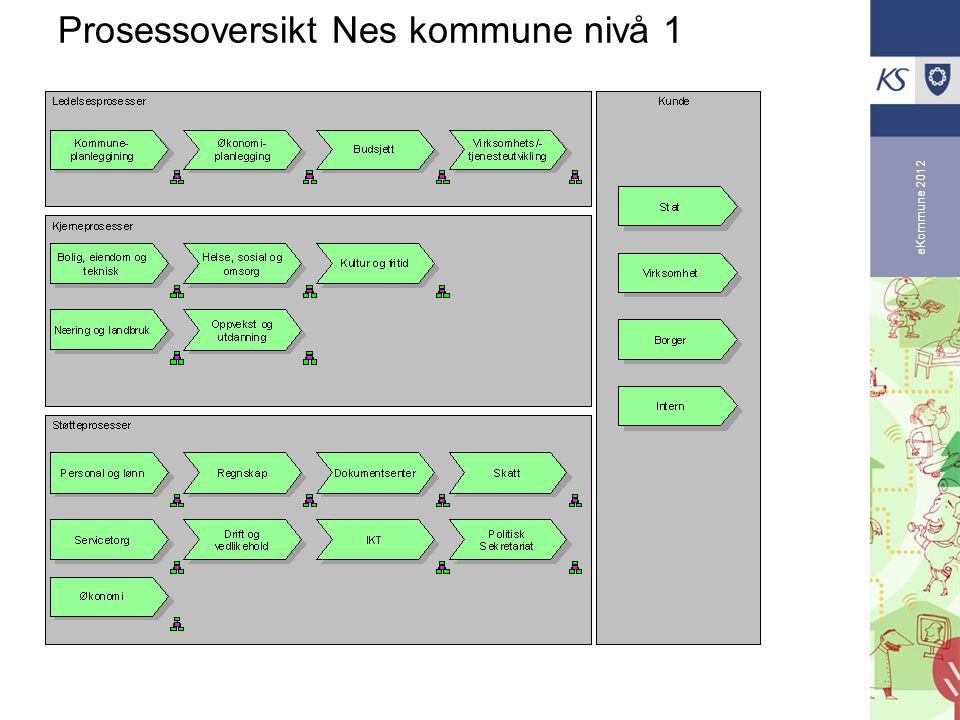 eKommune 2012 Prosessoversikt Nes kommune nivå 1