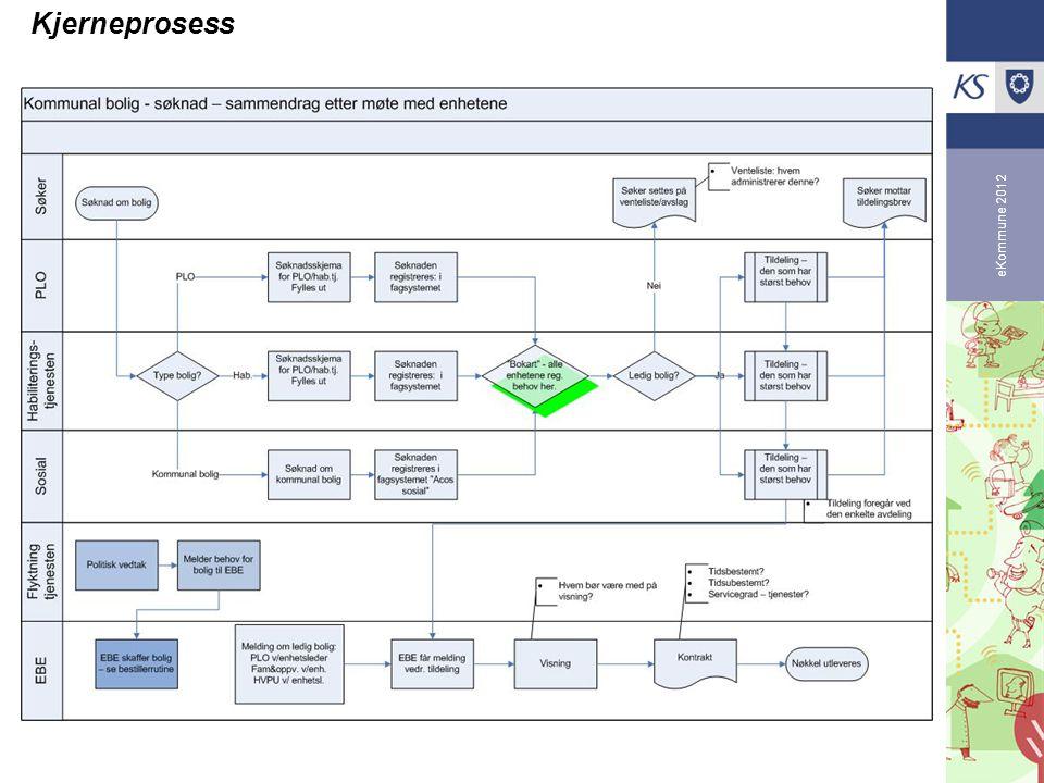 eKommune 2012 Kjerneprosess