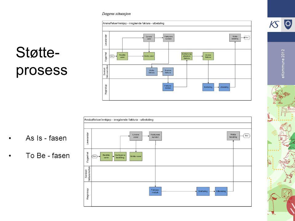 eKommune 2012 Støtte- prosess •As Is - fasen •To Be - fasen
