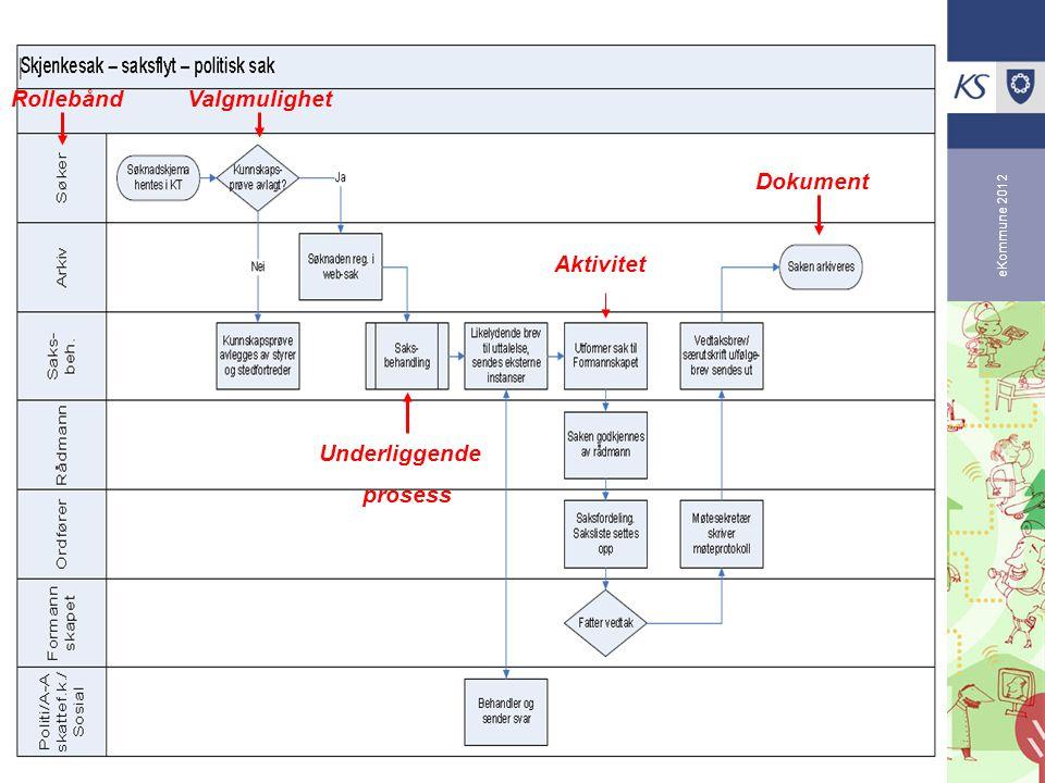 eKommune 2012 RollebåndValgmulighet Aktivitet Dokument Underliggende prosess