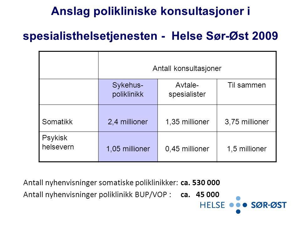 Anslag polikliniske konsultasjoner i spesialisthelsetjenesten - Helse Sør-Øst 2009 Antall nyhenvisninger somatiske poliklinikker: ca. 530 000 Antall n