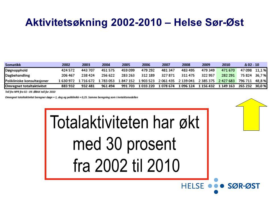 Aktivitetsøkning 2002-2010 – Helse Sør-Øst Totalaktiviteten har økt med 30 prosent fra 2002 til 2010