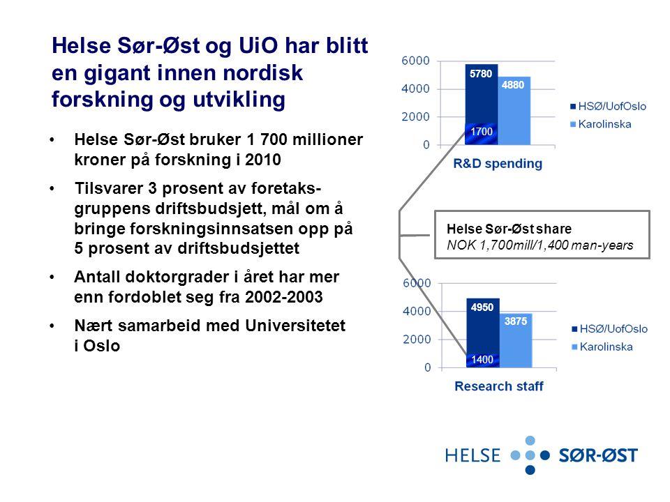 Helse Sør-Øst og UiO har blitt en gigant innen nordisk forskning og utvikling •Helse Sør-Øst bruker 1 700 millioner kroner på forskning i 2010 •Tilsva