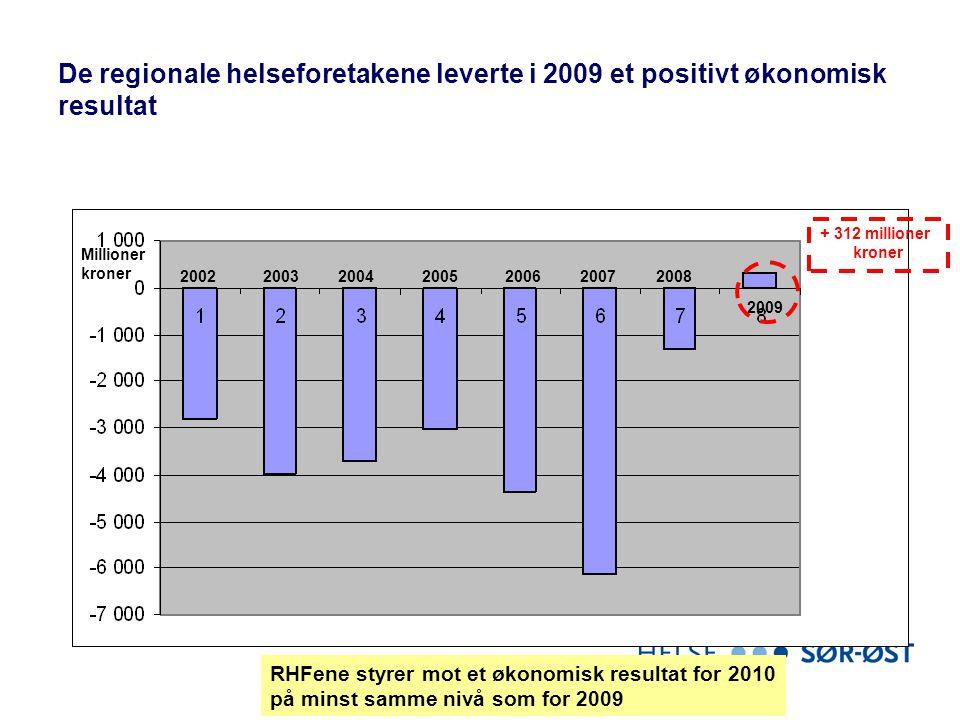 De regionale helseforetakene leverte i 2009 et positivt økonomisk resultat 2002200420032005200620072008 2009 Millioner kroner + 312 millioner kroner R