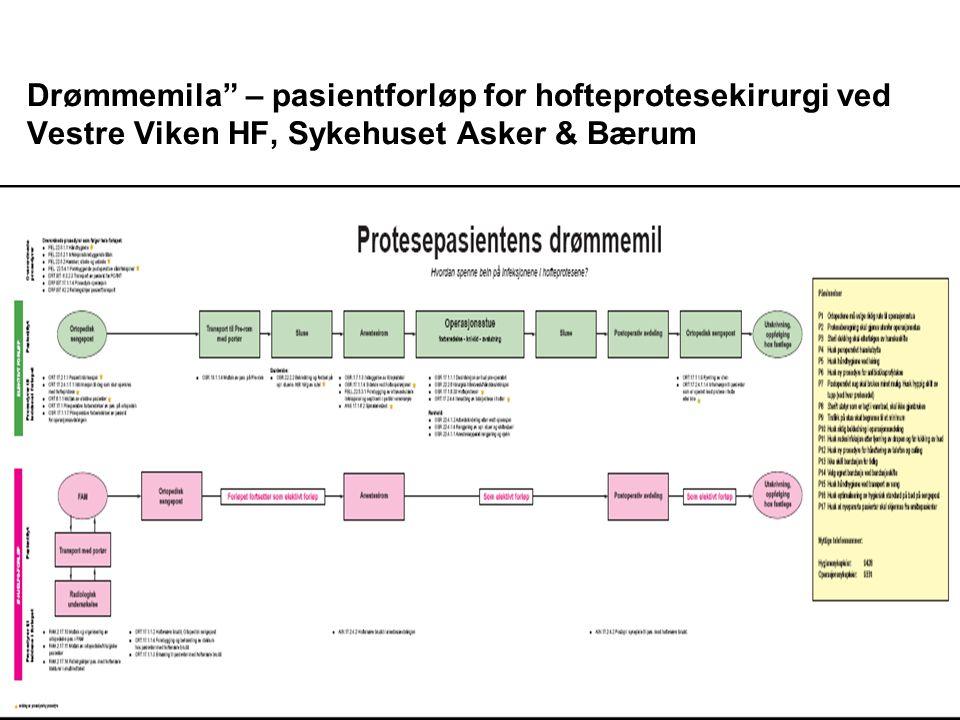 """Drømmemila"""" – pasientforløp for hofteprotesekirurgi ved Vestre Viken HF, Sykehuset Asker & Bærum"""