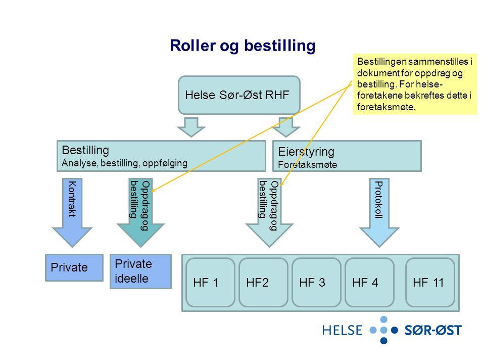 Roller og bestilling Helse Sør-Øst RHF Bestilling Analyse, bestilling, oppfølging Eierstyring Foretaksmøte KontraktProtokoll Private.. Private ideelle