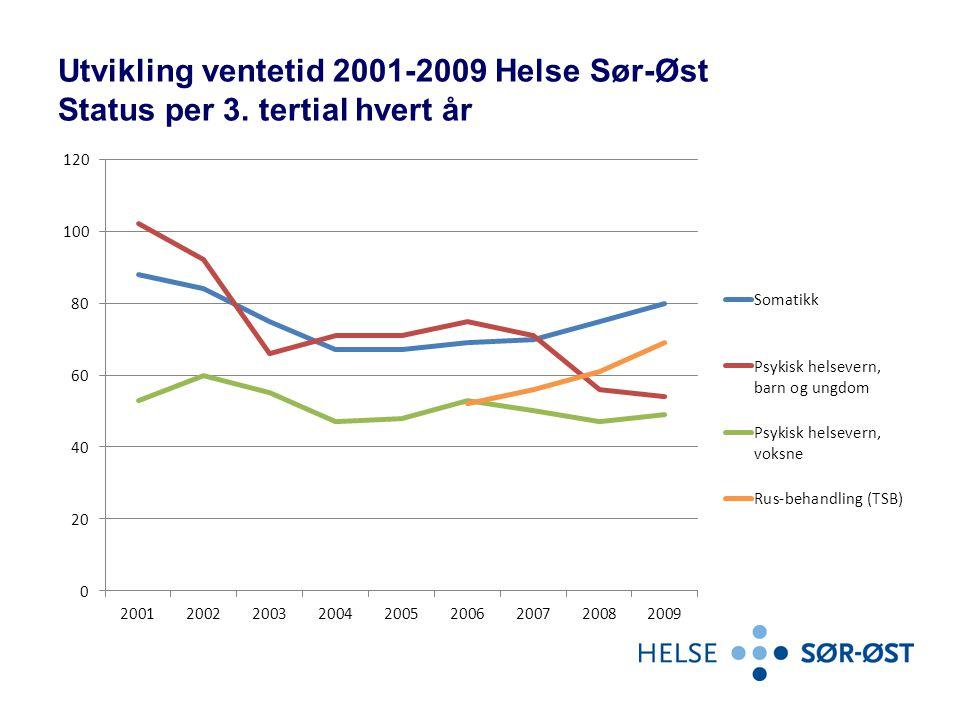 Utvikling ventetid 2001-2009 Helse Sør-Øst Status per 3. tertial hvert år
