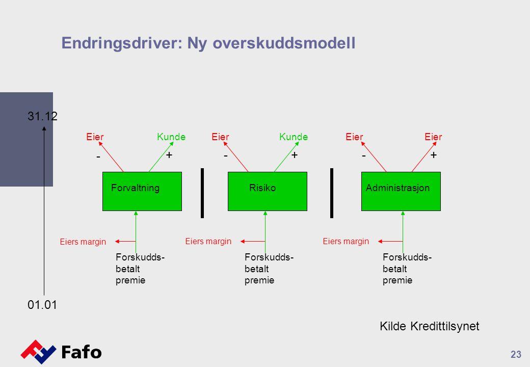 23 Endringsdriver: Ny overskuddsmodell ForvaltningRisikoAdministrasjon Forskudds- betalt premie 01.01 31.12 Eiers margin - --+++ Eier Kunde Forskudds-
