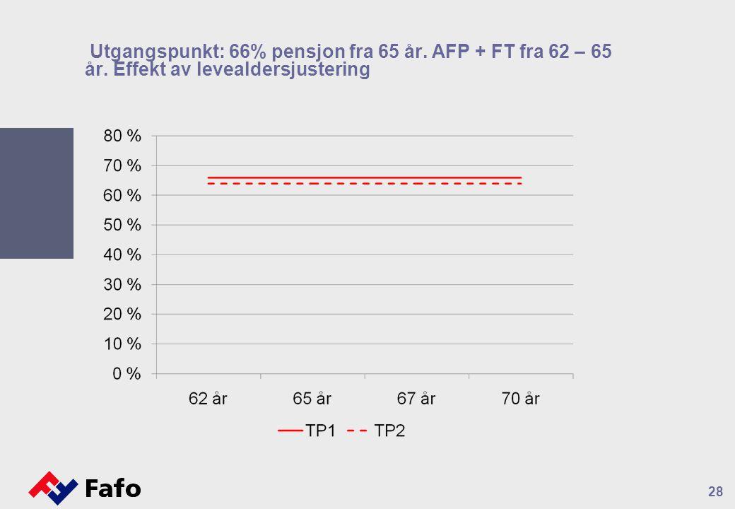 28 Utgangspunkt: 66% pensjon fra 65 år. AFP + FT fra 62 – 65 år. Effekt av levealdersjustering