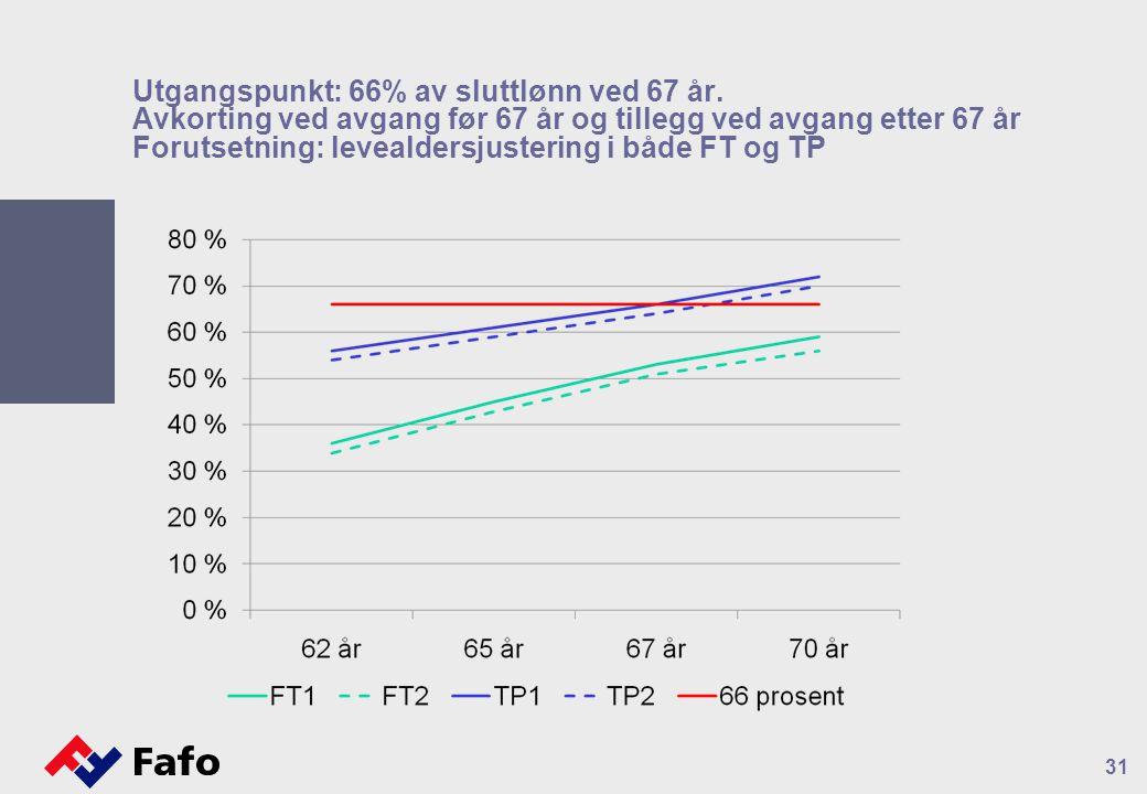 Utgangspunkt: 66% av sluttlønn ved 67 år. Avkorting ved avgang før 67 år og tillegg ved avgang etter 67 år Forutsetning: levealdersjustering i både FT