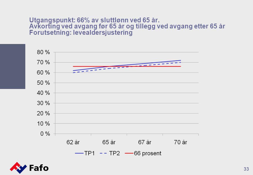 33 Utgangspunkt: 66% av sluttlønn ved 65 år. Avkorting ved avgang før 65 år og tillegg ved avgang etter 65 år Forutsetning: levealdersjustering