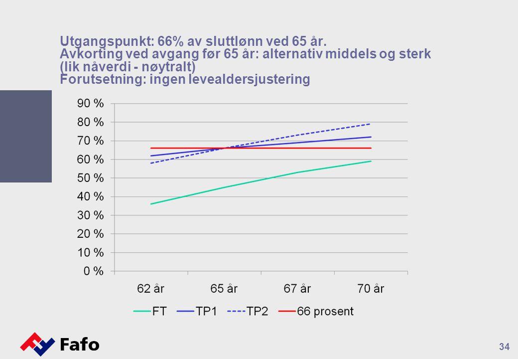 Utgangspunkt: 66% av sluttlønn ved 65 år. Avkorting ved avgang før 65 år: alternativ middels og sterk (lik nåverdi - nøytralt) Forutsetning: ingen lev
