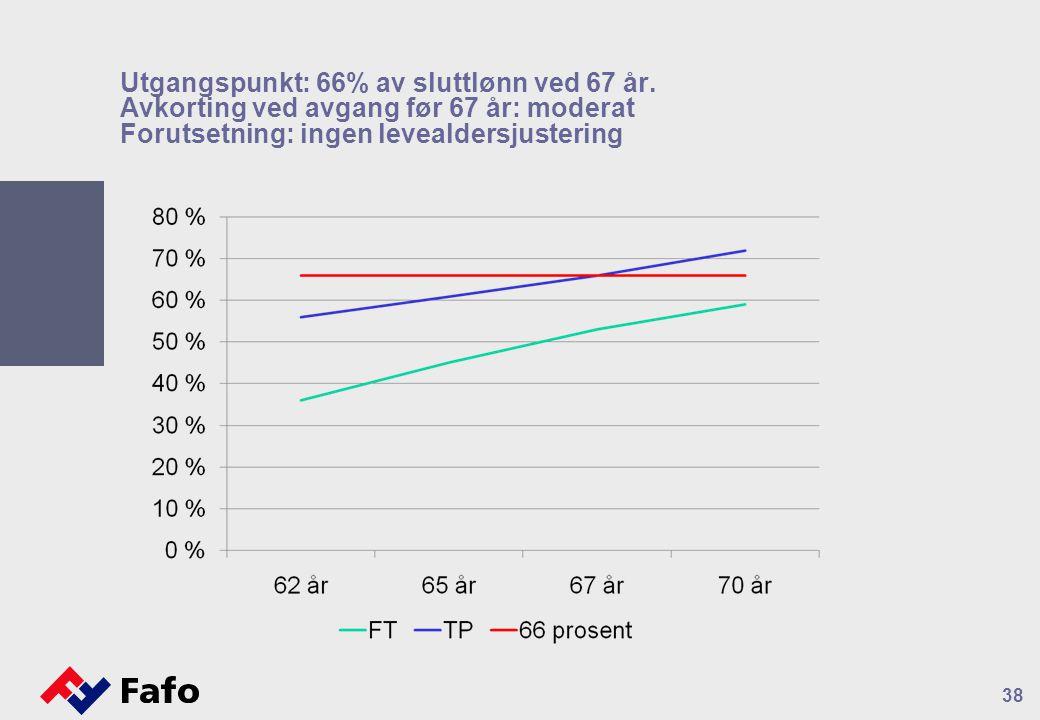 Utgangspunkt: 66% av sluttlønn ved 67 år. Avkorting ved avgang før 67 år: moderat Forutsetning: ingen levealdersjustering 38