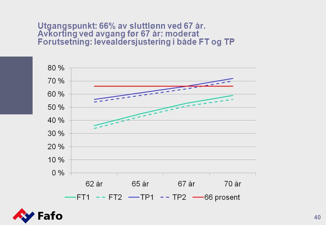 Utgangspunkt: 66% av sluttlønn ved 67 år. Avkorting ved avgang før 67 år: moderat Forutsetning: levealdersjustering i både FT og TP 40