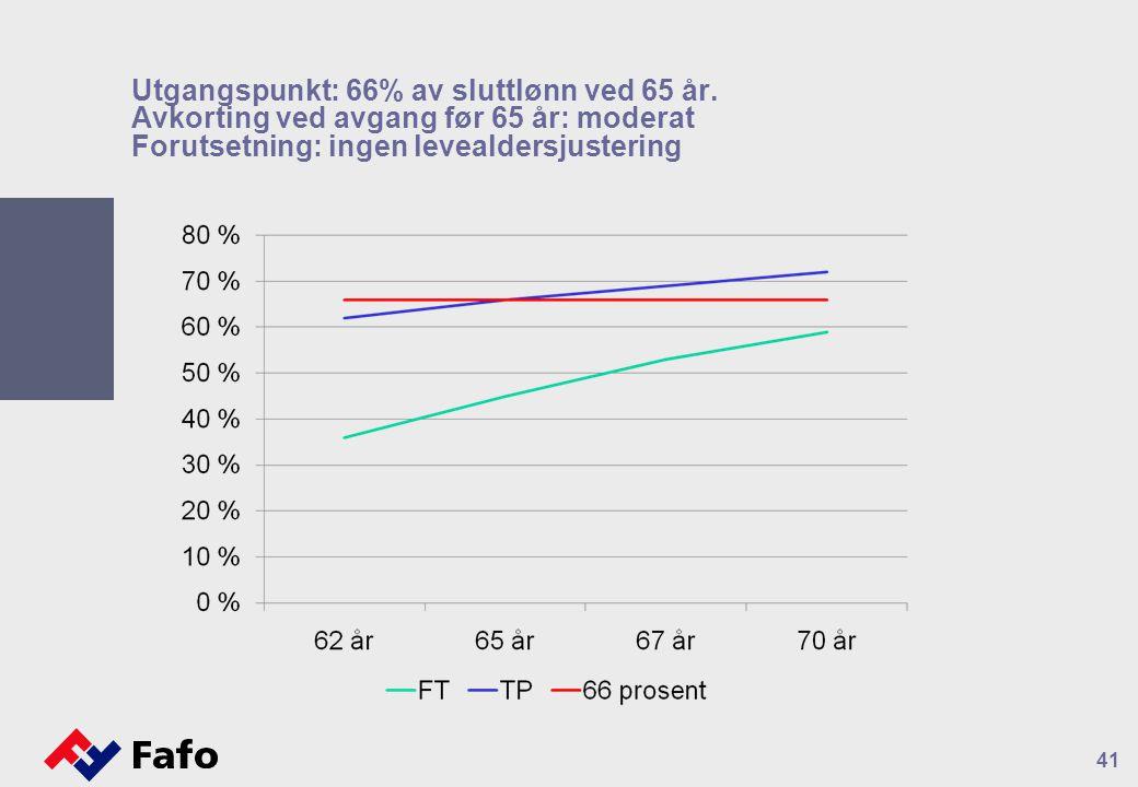 41 Utgangspunkt: 66% av sluttlønn ved 65 år. Avkorting ved avgang før 65 år: moderat Forutsetning: ingen levealdersjustering