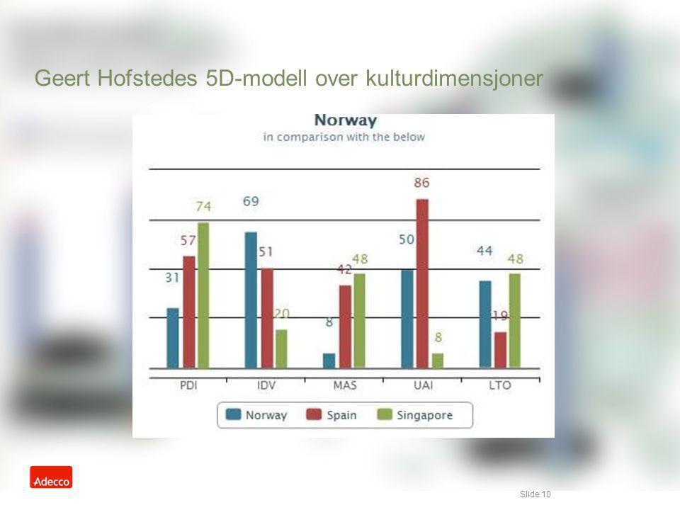 Slide 10 Geert Hofstedes 5D-modell over kulturdimensjoner