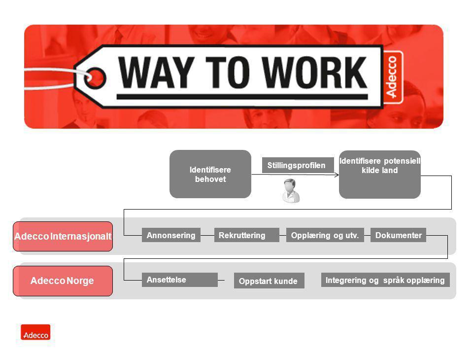 AnnonseringRekruttering Opplæring og utv.Dokumenter Ansettelse Integrering og språk opplæring Adecco Internasjonalt Adecco Norge Identifisere behovet