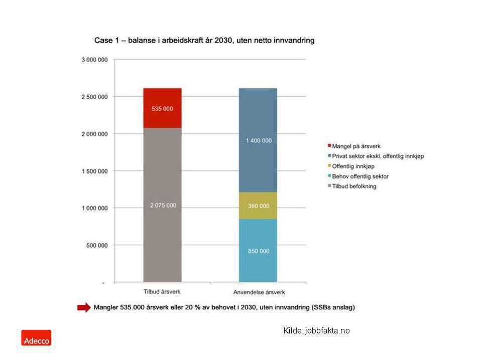 AnnonseringRekruttering Opplæring og utv.Dokumenter Ansettelse Integrering og språk opplæring Adecco Internasjonalt Adecco Norge Identifisere behovet Identifisere potensiell kilde land Stillingsprofilen Oppstart kunde