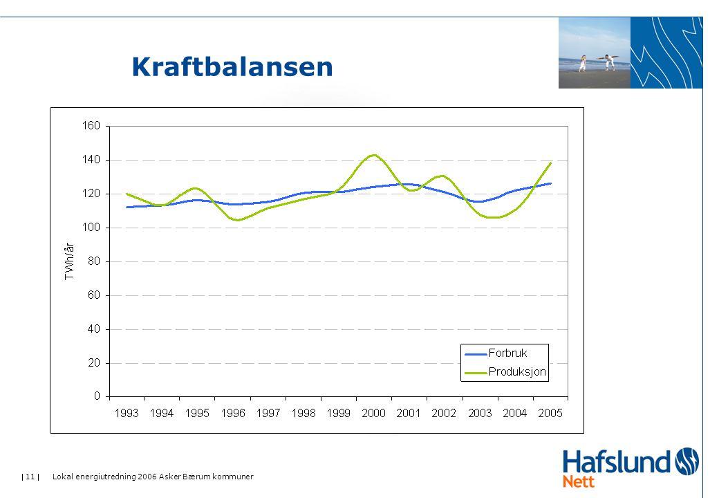  11  Lokal energiutredning 2006 Asker Bærum kommuner Kraftbalansen