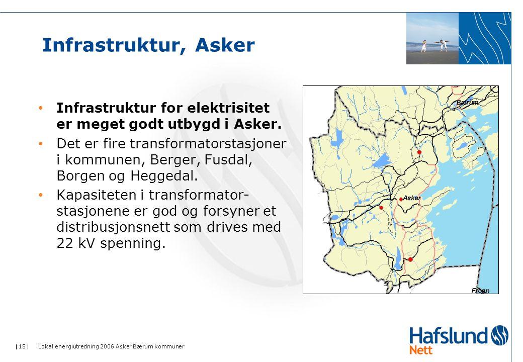  15  Lokal energiutredning 2006 Asker Bærum kommuner Infrastruktur, Asker • Infrastruktur for elektrisitet er meget godt utbygd i Asker.