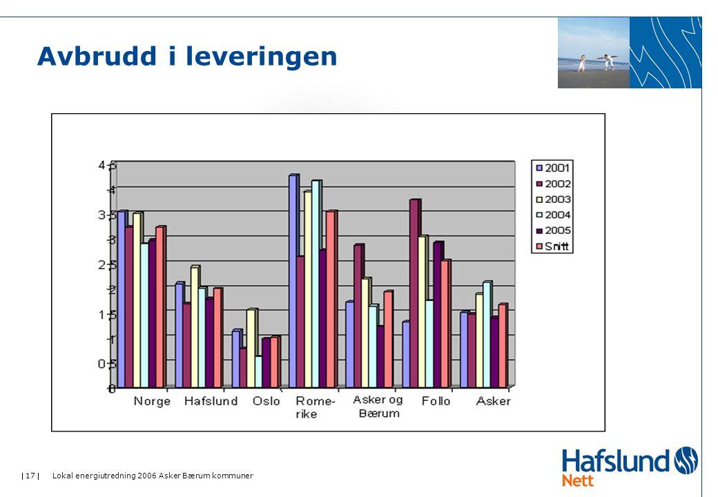  17  Lokal energiutredning 2006 Asker Bærum kommuner Avbrudd i leveringen