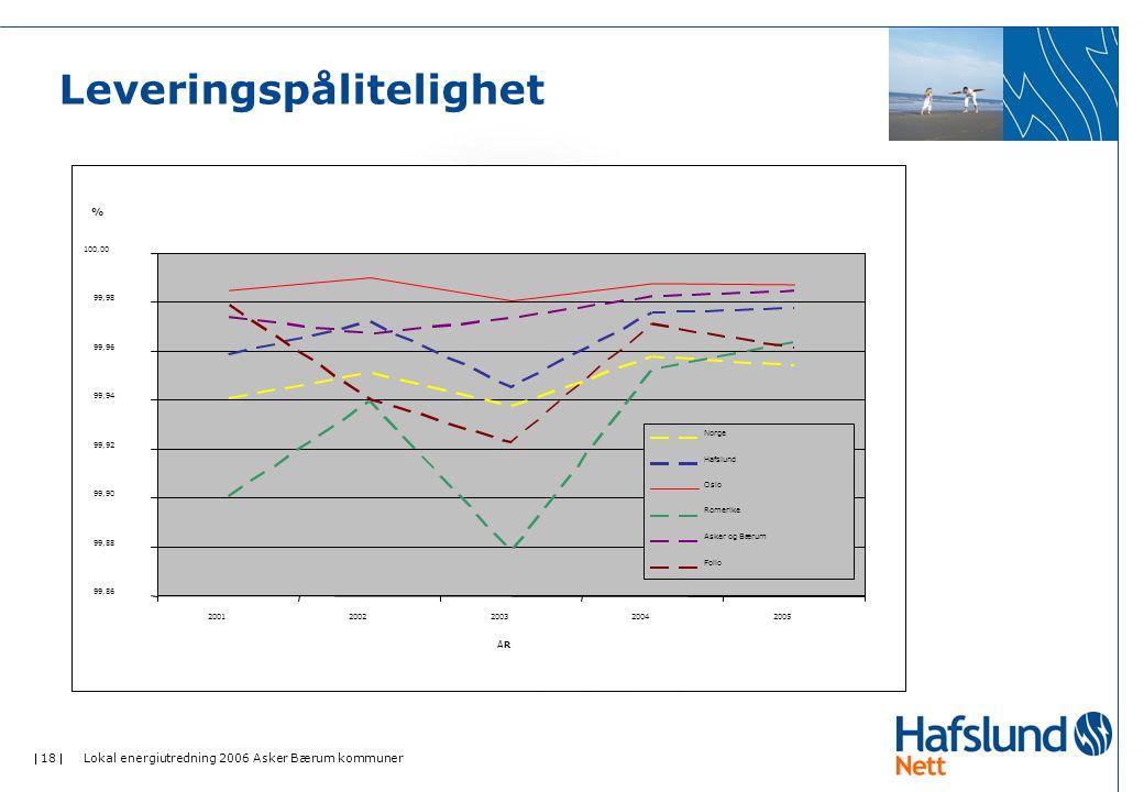  18  Lokal energiutredning 2006 Asker Bærum kommuner Leveringspålitelighet