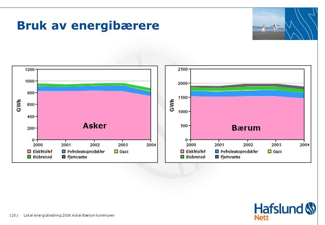  20  Lokal energiutredning 2006 Asker Bærum kommuner Bruk av energibærere Asker B æ rum