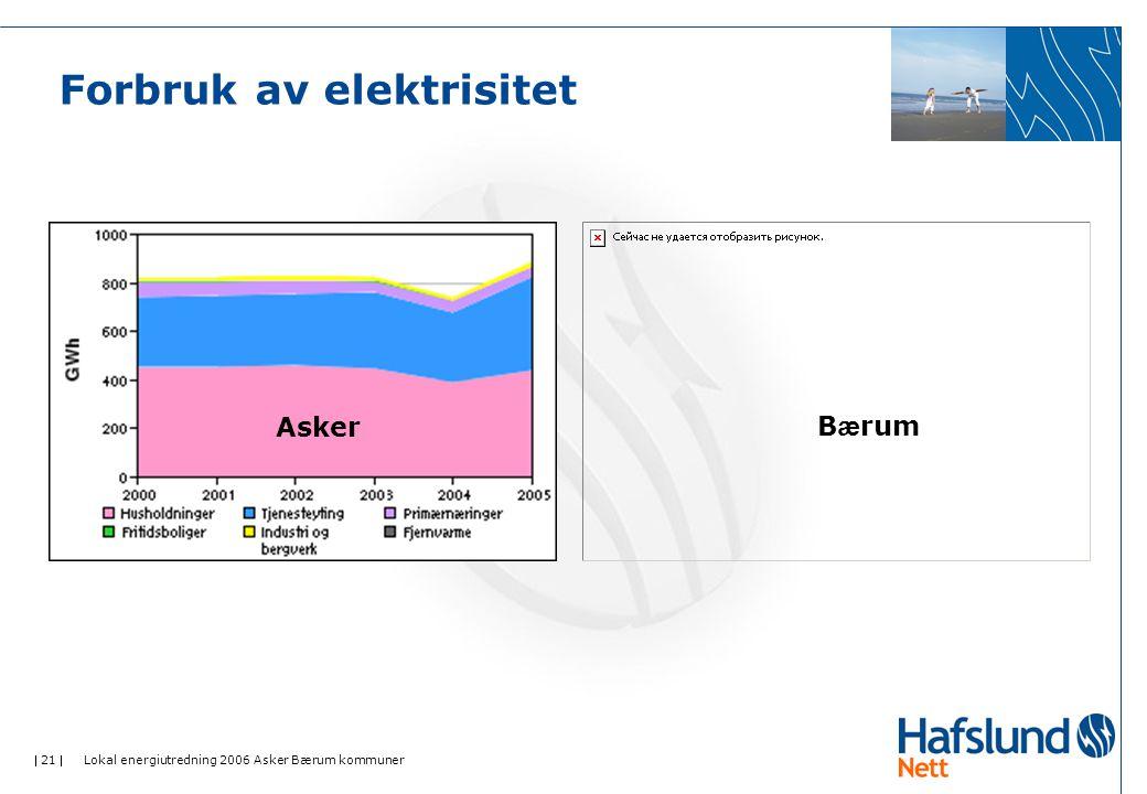  21  Lokal energiutredning 2006 Asker Bærum kommuner Forbruk av elektrisitet B æ rumAsker
