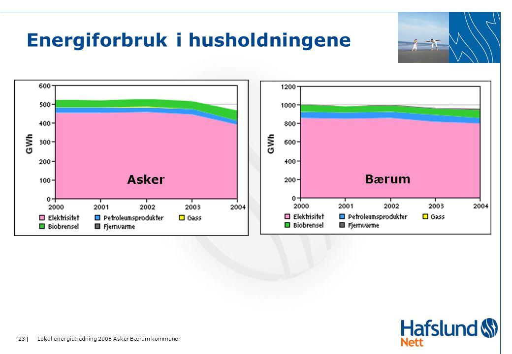  23  Lokal energiutredning 2006 Asker Bærum kommuner Energiforbruk i husholdningene B æ rumAsker