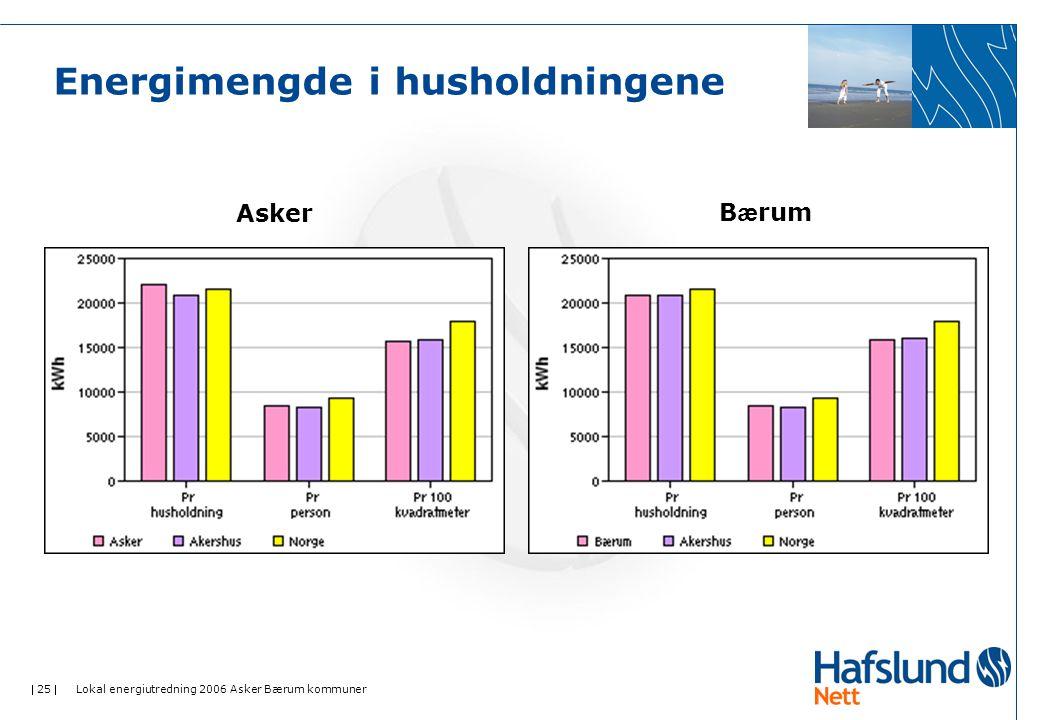  25  Lokal energiutredning 2006 Asker Bærum kommuner Energimengde i husholdningene AskerB æ rum