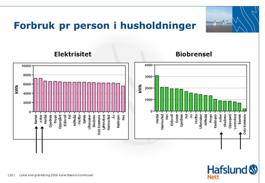  26  Lokal energiutredning 2006 Asker Bærum kommuner Forbruk pr person i husholdninger ElektrisitetBiobrensel