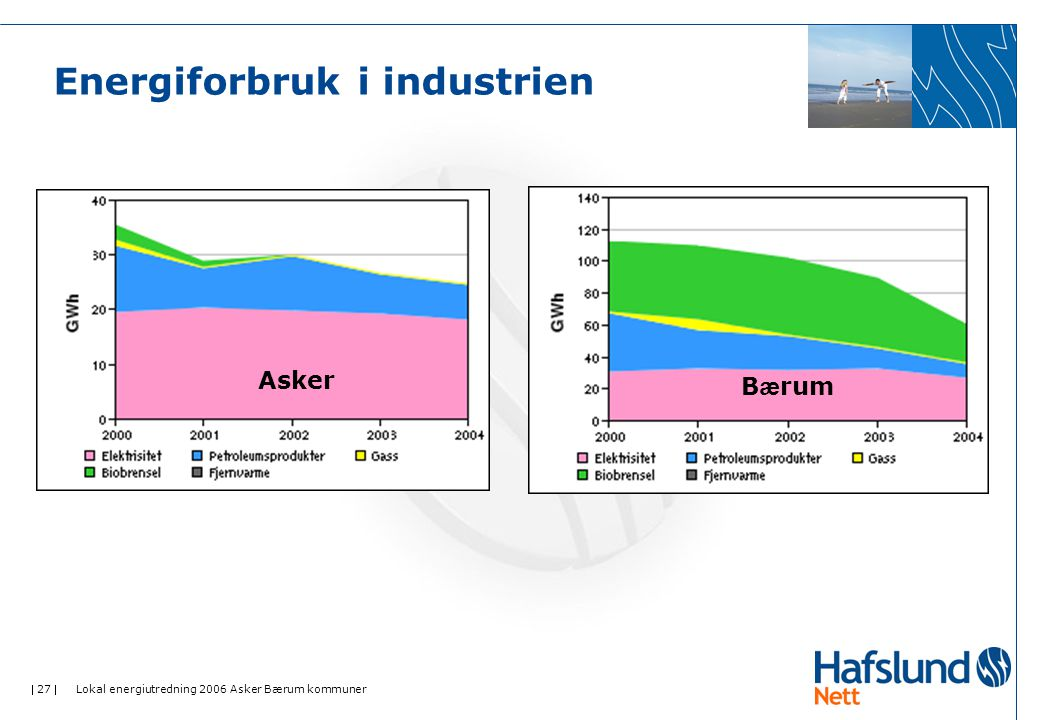  27  Lokal energiutredning 2006 Asker Bærum kommuner Energiforbruk i industrien B æ rum Asker