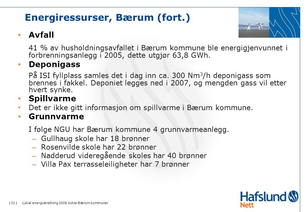  31  Lokal energiutredning 2006 Asker Bærum kommuner Energiressurser, Bærum (fort.) • Avfall 41 % av husholdningsavfallet i Bærum kommune ble energigjenvunnet i forbrenningsanlegg i 2005, dette utgjør 63,8 GWh.