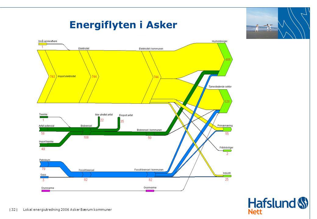  32  Lokal energiutredning 2006 Asker Bærum kommuner Energiflyten i Asker