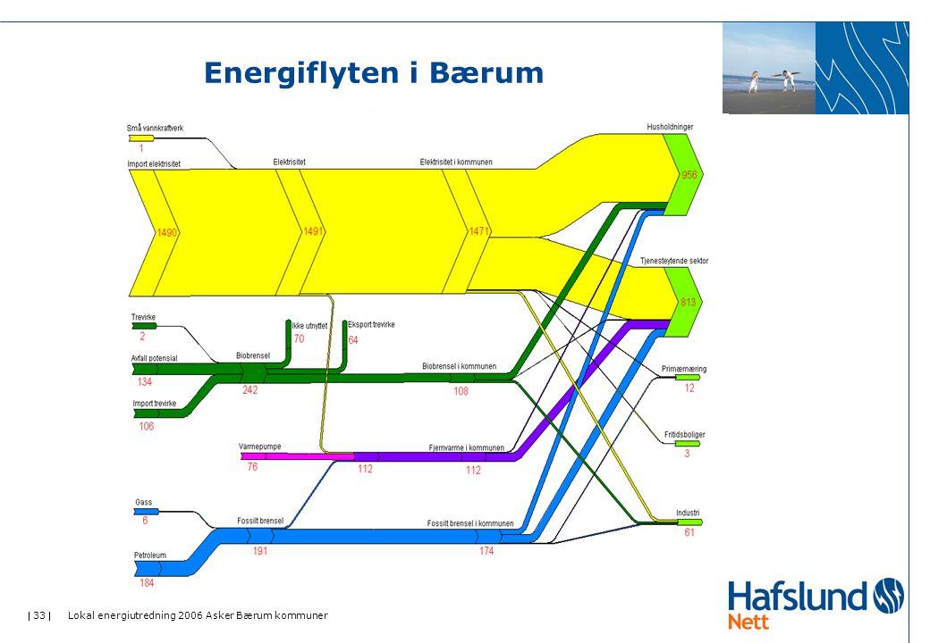  33  Lokal energiutredning 2006 Asker Bærum kommuner Energiflyten i Bærum