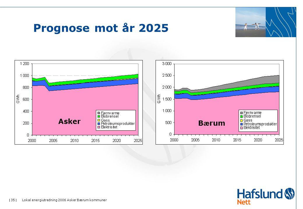  35  Lokal energiutredning 2006 Asker Bærum kommuner Prognose mot år 2025 Asker B æ rum