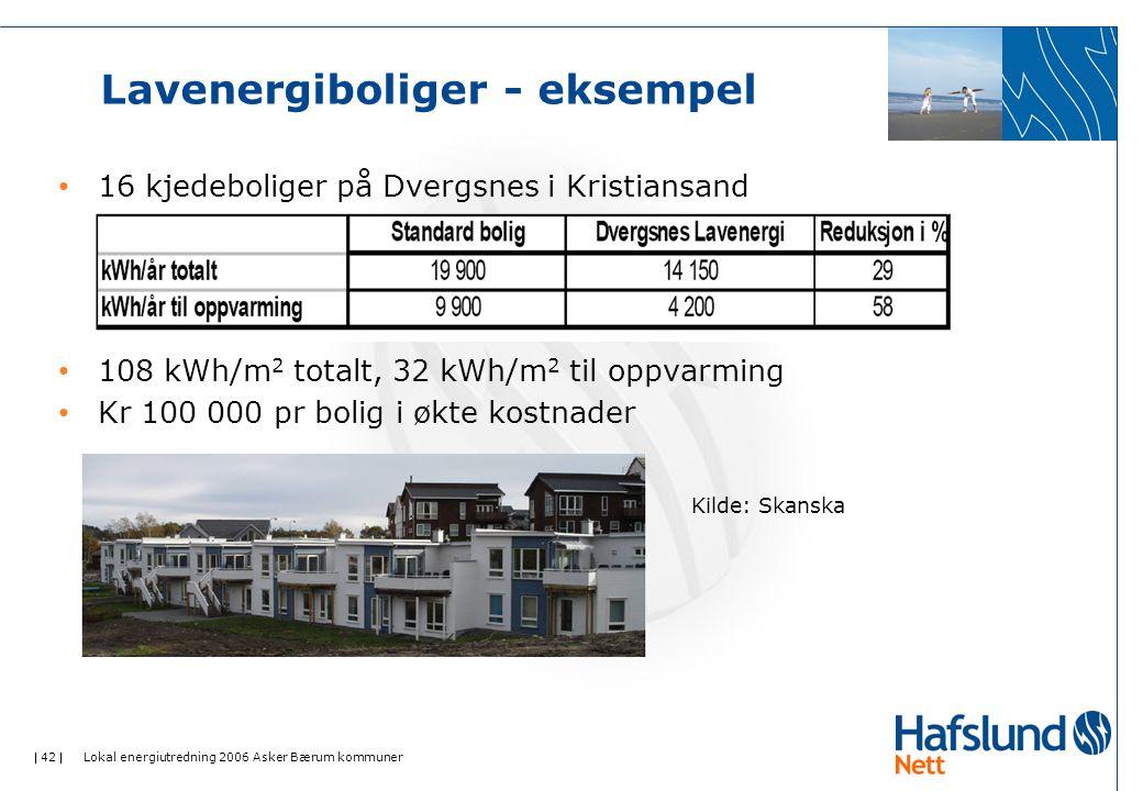  42  Lokal energiutredning 2006 Asker Bærum kommuner Lavenergiboliger - eksempel • 16 kjedeboliger på Dvergsnes i Kristiansand • 108 kWh/m 2 totalt, 32 kWh/m 2 til oppvarming • Kr 100 000 pr bolig i økte kostnader Kilde: Skanska