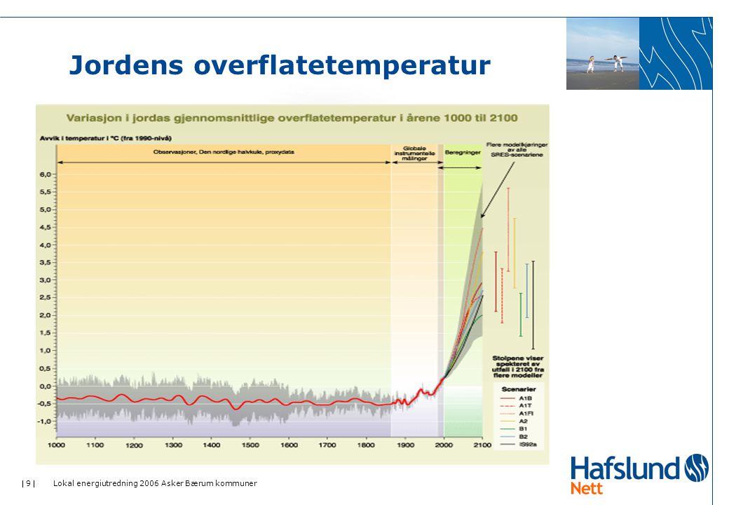  9  Lokal energiutredning 2006 Asker Bærum kommuner Jordens overflatetemperatur