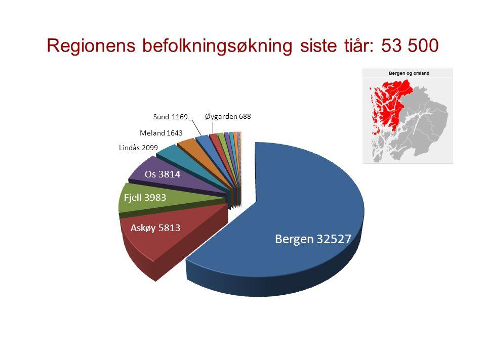 Regionens befolkningsøkning siste tiår: 53 500