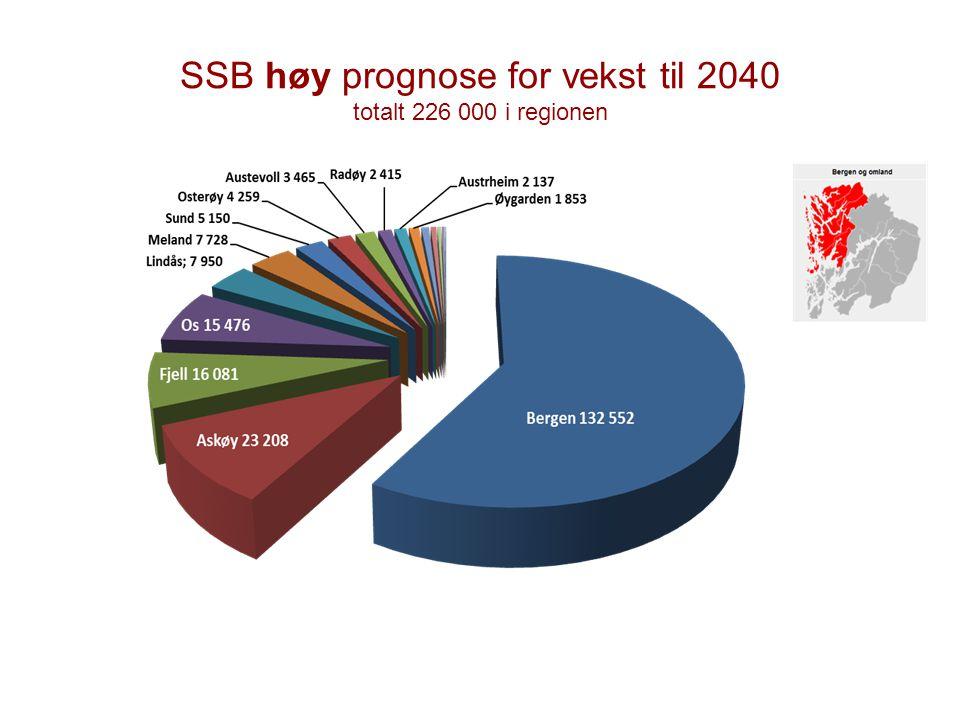 SSB høy prognose for vekst til 2040 totalt 226 000 i regionen