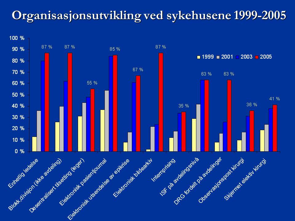 Organisasjonsutvikling ved sykehusene 1999-2005