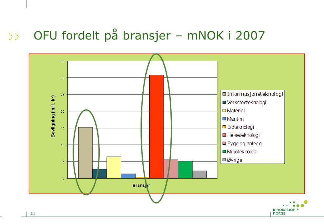 10 OFU fordelt på bransjer – mNOK i 2007