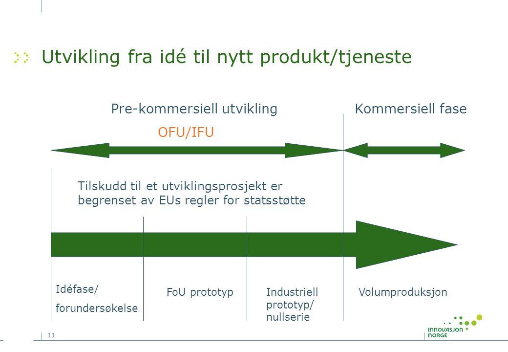 11 Utvikling fra idé til nytt produkt/tjeneste Idéfase/ forundersøkelse FoU prototypIndustriell prototyp/ nullserie Volumproduksjon Pre-kommersiell ut