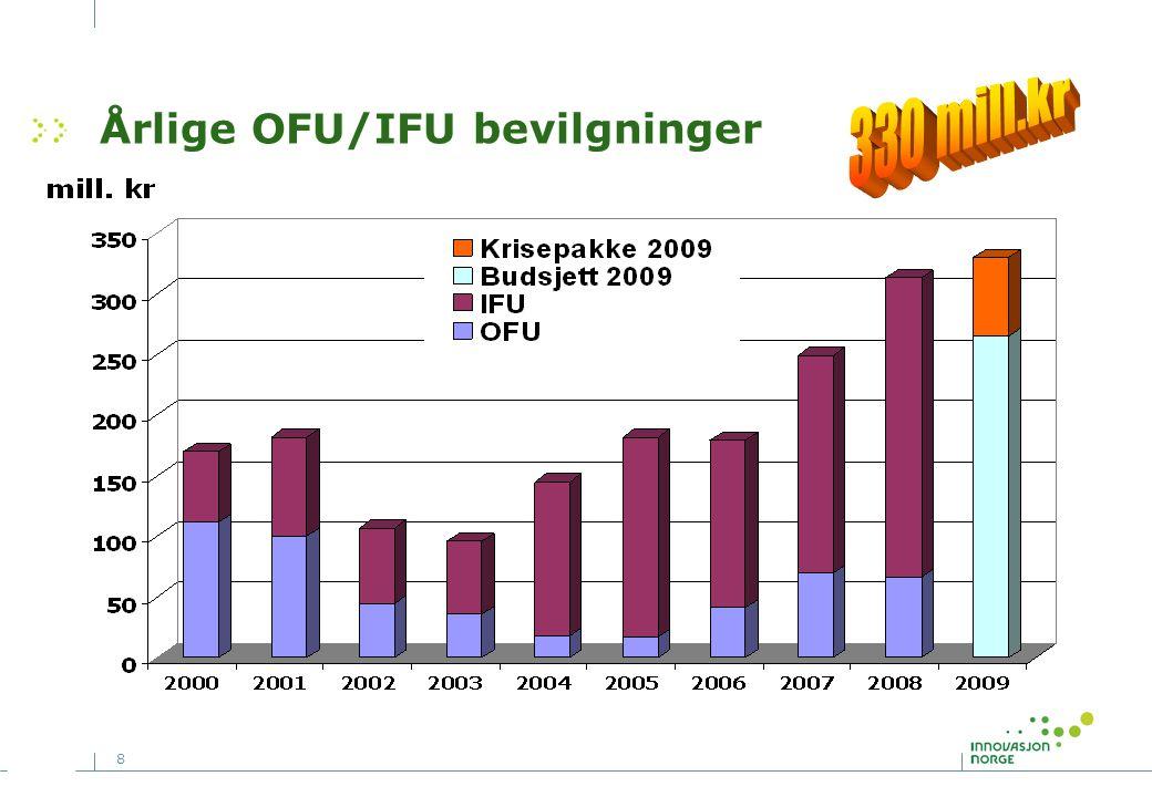 8 Årlige OFU/IFU bevilgninger