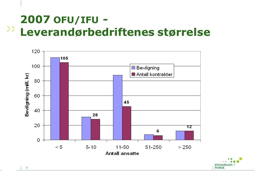 9 2007 OFU/IFU - Leverandørbedriftenes størrelse