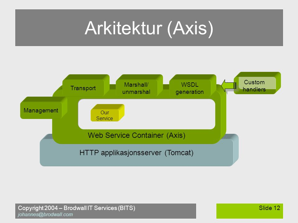 Copyright 2004 – Brodwall IT Services (BITS) johannes@brodwall.com Slide 12 Arkitektur (Axis) HTTP applikasjonsserver (Tomcat) Web Service Container (Axis) Our Service Marshall/ unmarshal Management WSDL generation Transport Custom handlers
