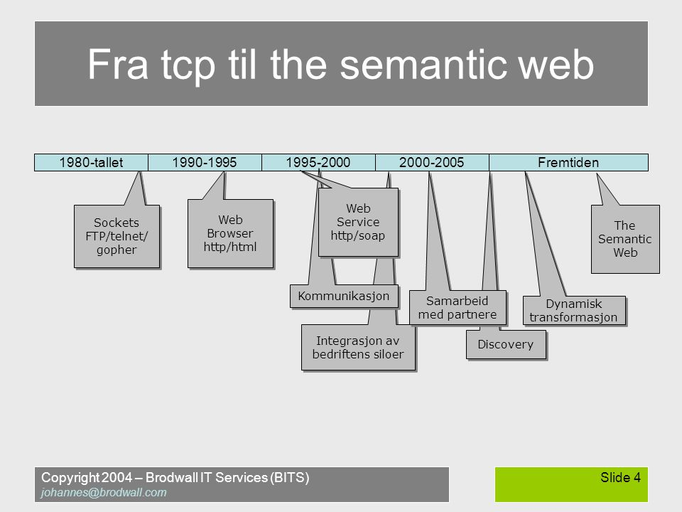 Copyright 2004 – Brodwall IT Services (BITS) johannes@brodwall.com Slide 4 Fra tcp til the semantic web Sockets FTP/telnet/ gopher Sockets FTP/telnet/ gopher Web Browser http/html Web Browser http/html The Semantic Web Integrasjon av bedriftens siloer 1980-tallet1990-19951995-20002000-2005Fremtiden Kommunikasjon Web Service http/soap Web Service http/soap Discovery Samarbeid med partnere Dynamisk transformasjon