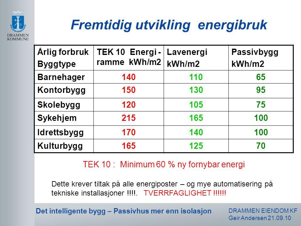 DRAMMEN EIENDOM KF Geir Andersen 21.09.10 Det intelligente bygg – Passivhus mer enn isolasjon Fremtidig utvikling energibruk Årlig forbruk Byggtype TE