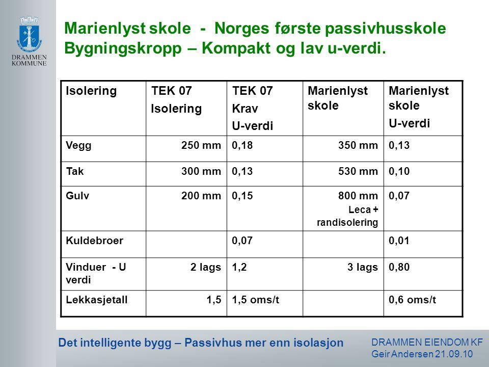 DRAMMEN EIENDOM KF Geir Andersen 21.09.10 Det intelligente bygg – Passivhus mer enn isolasjon Forutsetninger: Drammens klima, driftstid: 18 timer pr.
