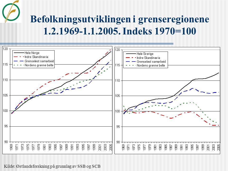 Utvikling i sysselsetting/dagbefolkningen 1.1.1987-1.1.2005.